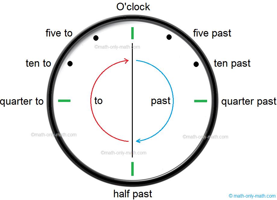 Quarter Past and Quarter To