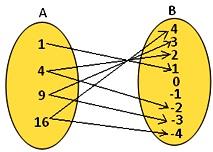 Range of a set