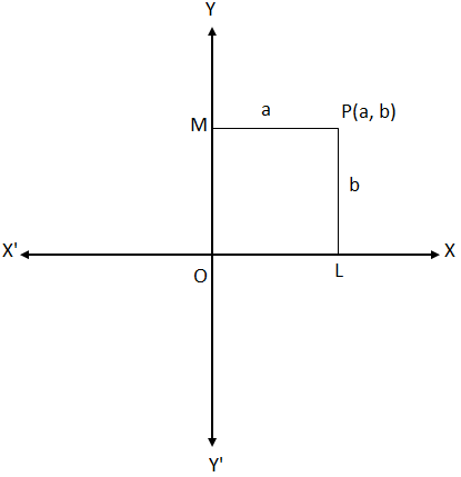 Rectangular Cartesian Coordinates of a Point