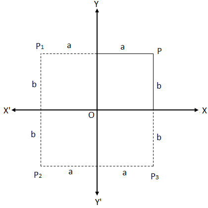 Rectangular Cartesian Coordinates