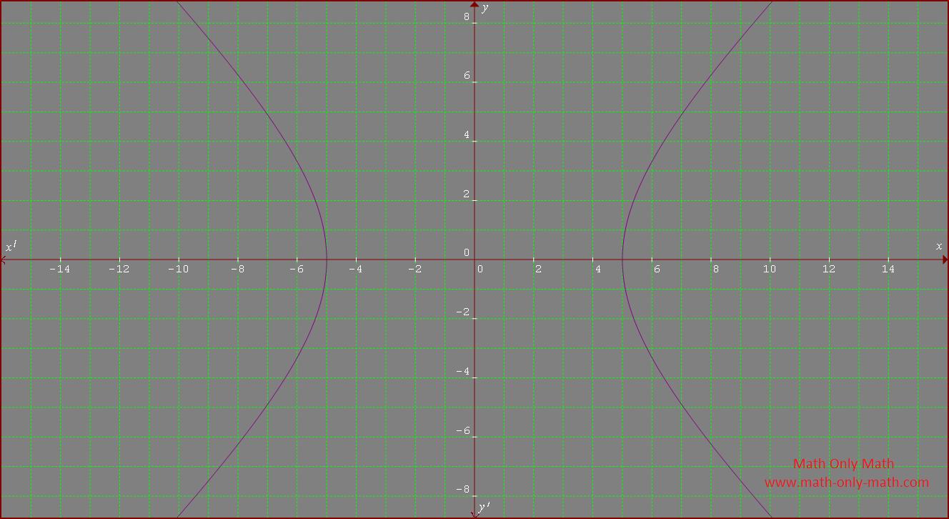 Rectangular Hyperbola
