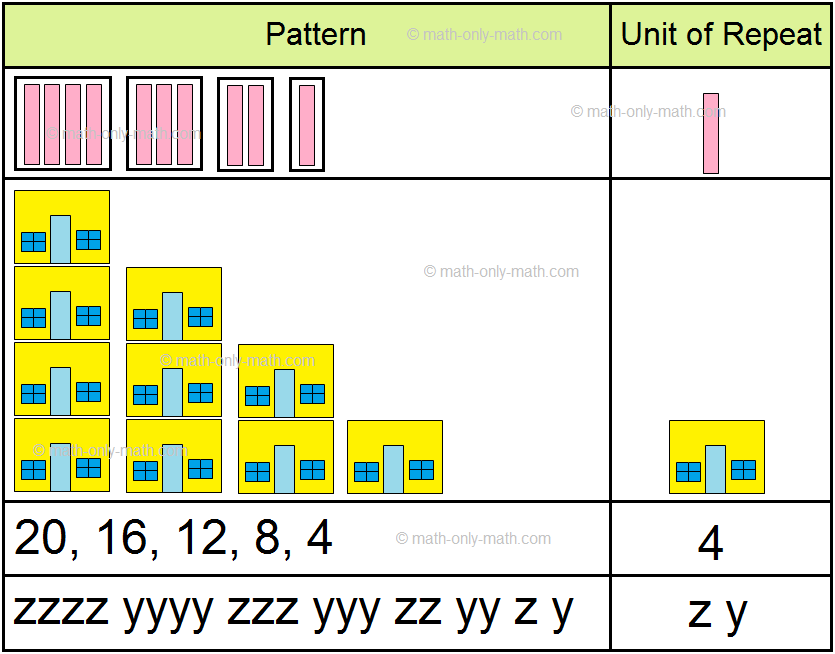 Reducing Unit of Repeat Patterns
