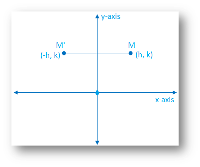 Reflection in y-axis