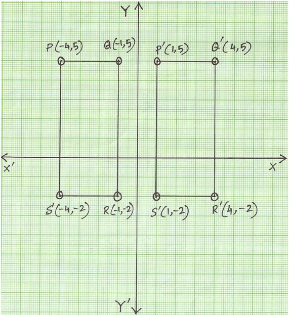 Reflection of a Rectangle in y-axis