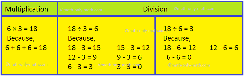 Relationship between Multiplication and Division