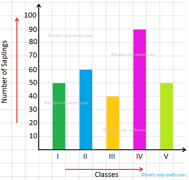Present data in a bar chart