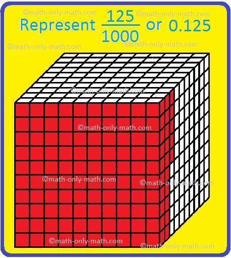 Represent Thousandths Place in Decimals