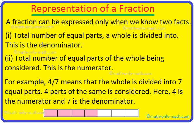 Representation of a Fraction