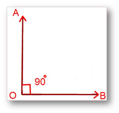 In the above figure, ∠AOB is a right angle. In this case,we say that