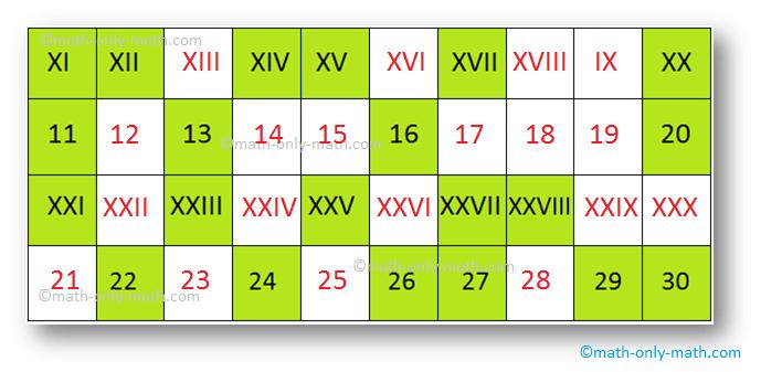 Roman Numerals Table