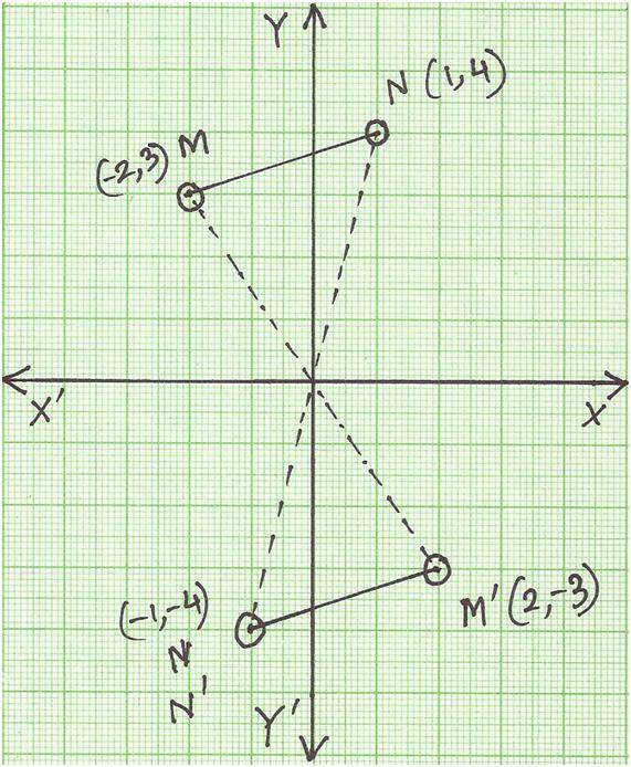 Rotate a Figure 180 Degrees