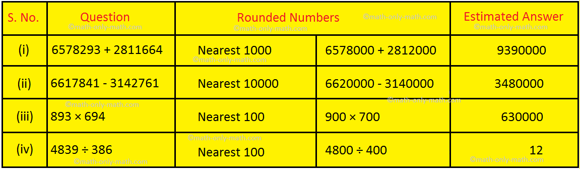 Round off the Given Numbers Answer
