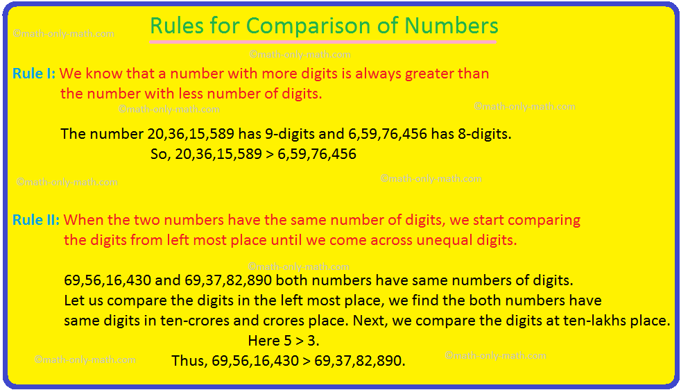 Rules for Comparison of Numbers