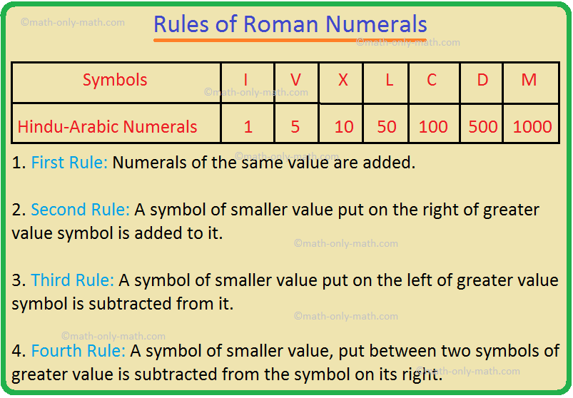 Rules of Roman Numerals