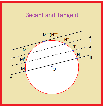 Secant and Tangent