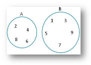Worksheet On Sets Using Venn Diagram Practice The Different Types