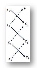 short-cut method to find Area of the Triangle