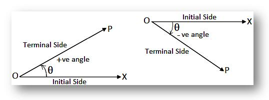 Sign of Angles