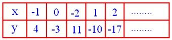 simultaneous equations in two variables, simultaneous equations