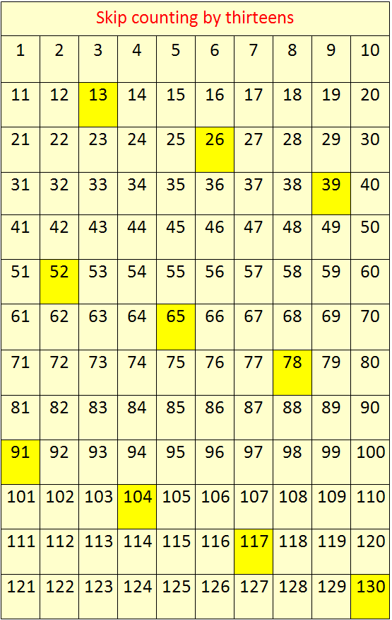 Skip Counting By 13