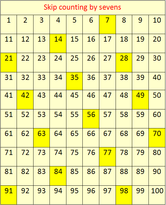 Skip Counting By 7