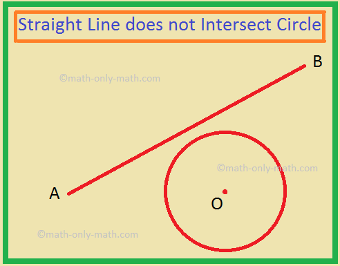 Straight Line does not Intersect Circle