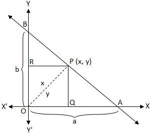Straight Line in Intercept Form