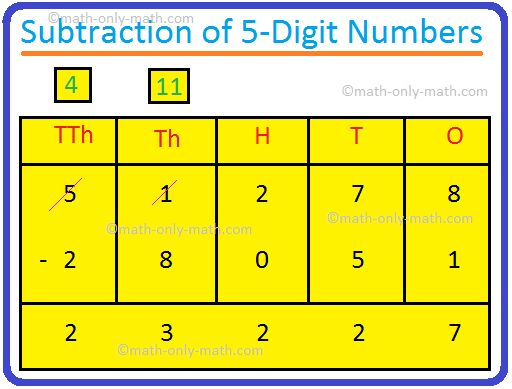 Subtraction of 5-Digit Numbers