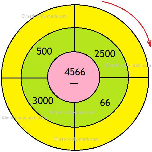 Subtraction Wheel