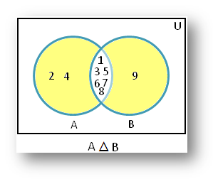 Symmetric Difference Venn Diagram