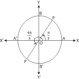 tan x - √3 = 0
