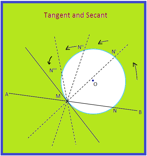 Tangent and Secant