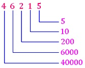 Place Value  of Each Digit of Large Numbers