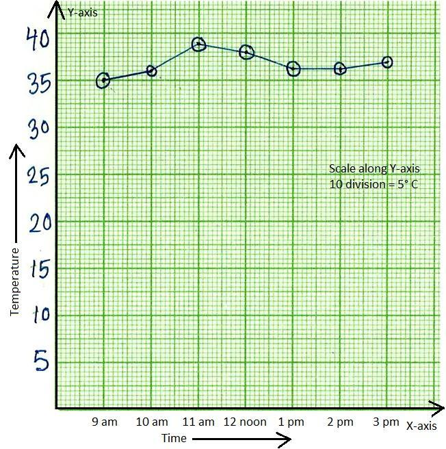 Time Temperature Line Graph