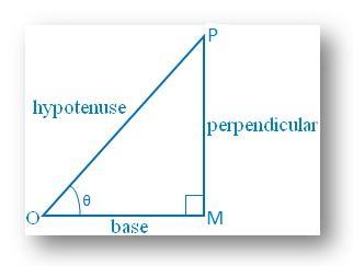 Trigonometric Ratios of an Angle