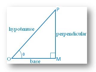Trigonometric Ratios of an Angle