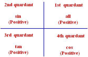 Trigonometrical Ratios for Associated Angles