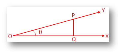 Trigonometrical Ratios of 0°