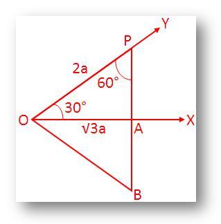 Trigonometrical Ratios of 30°