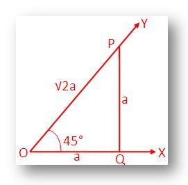 Trigonometrical Ratios of 45°