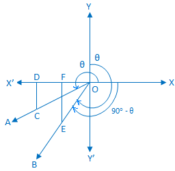 Trigonometrical Ratios of (90° - θ)