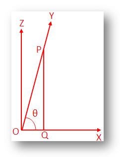 Trigonometrical Ratios of 90°