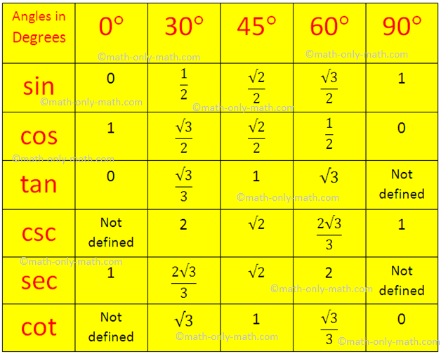 value chart of sin cos: Trigonometrical ratios table trigonometric standard angles