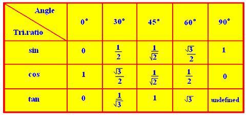 Trigonometrical Ratios of some Standard Angles
