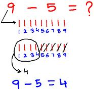 Two One-Digit Numbers Subtraction