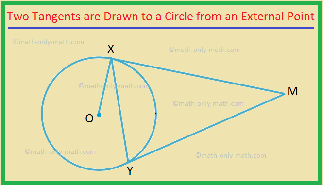 Two Tangents are Drawn to a Circle from an External Point