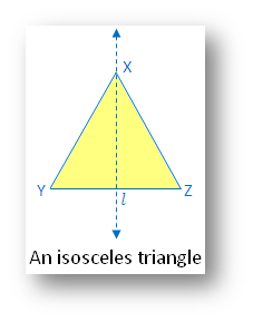 Types of Symmetry: An Isosceles Triangle