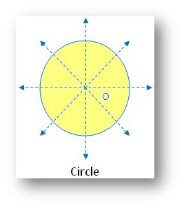 Types of Symmetry: Circle