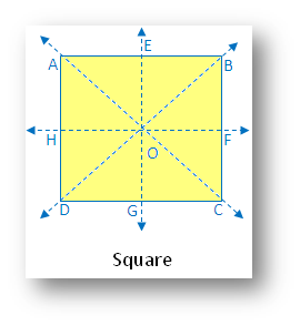 Types of Symmetry: Square