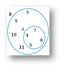Union and Intersection using Venn Diagram